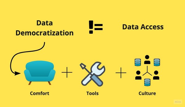 Data Democratization   The Definitive Guide   Towards Data Science