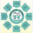 Les 8 Besoins Fondamentaux des enfants – Protection de l'enfance et de l'imaginaire