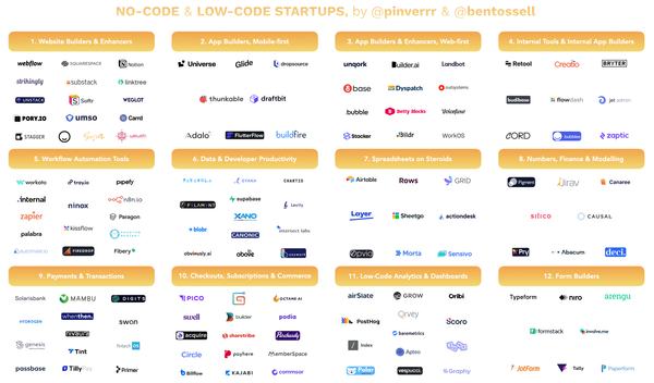 145 Interesting no-code / low-code startups