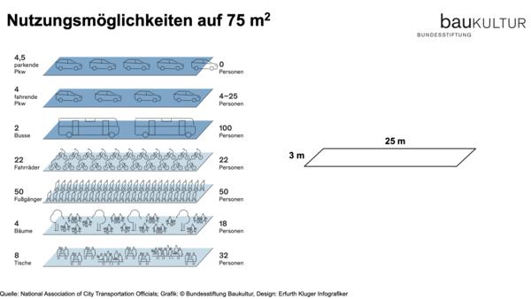 Was auf 75 Quadratmeter passt: 4,5 parkende Autos. Oder 4 Bäume und 18 Personen auf Bänken