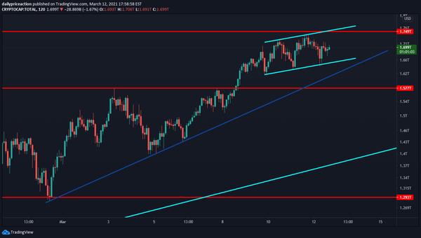 Total crypto market cap 2-hour time frame