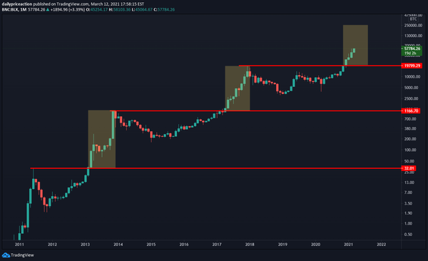 Bitcoin monthly time frame