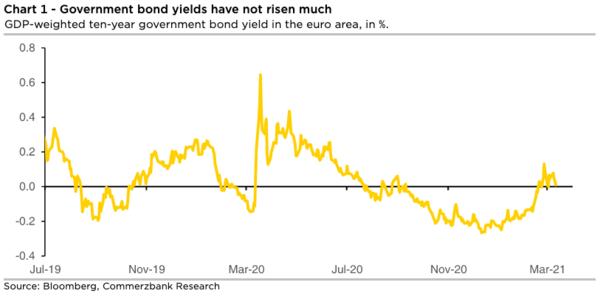 bron: Commerzbank