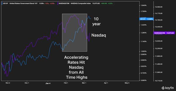 10yr US Treasury VS Nasdaq 100