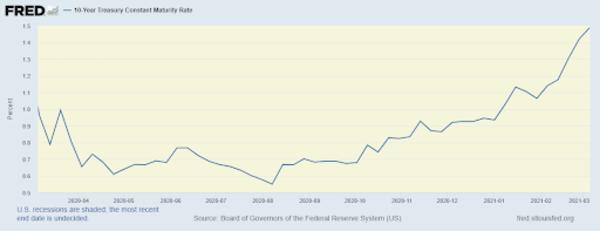 10yr US Treasury Rates