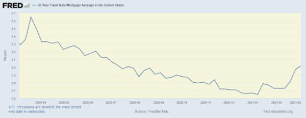 30yr US Mortgage Rates