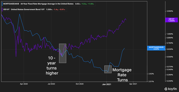 US 10yr Treasury Rate VS US 30yr Mortgage Rate