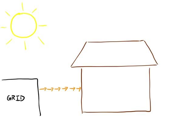 Before Solar & Battery