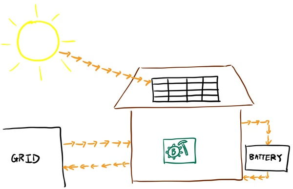 Bitcoin Mining With Solar & Battery