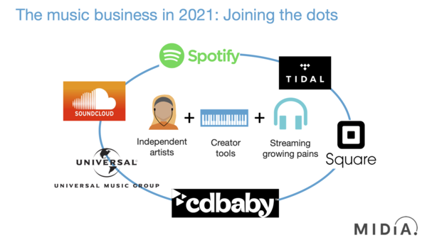 The music business in 2021: Joining the dots