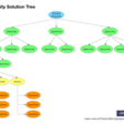 Engaging Stakeholders with Opportunity Solution Trees: 3 Tactics to Try | Product Talk