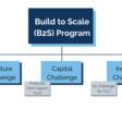 Build to Scale (B2S) Program | U.S. Economic Development Administration