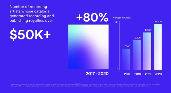 Spotify and the streaming economy