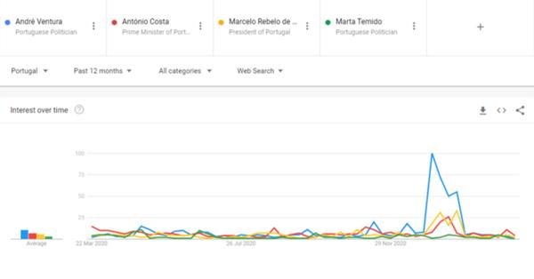 Fonte: Google Trends