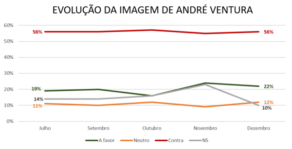 Fonte: criado com dados de sondagens públicas da Intercampus