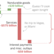 Why Markets Boomed in a Year of Human Misery - The New York Times