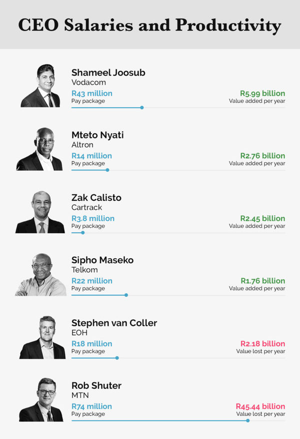 Best paid tech CEOs in South Africa – And why they deserve high salaries
