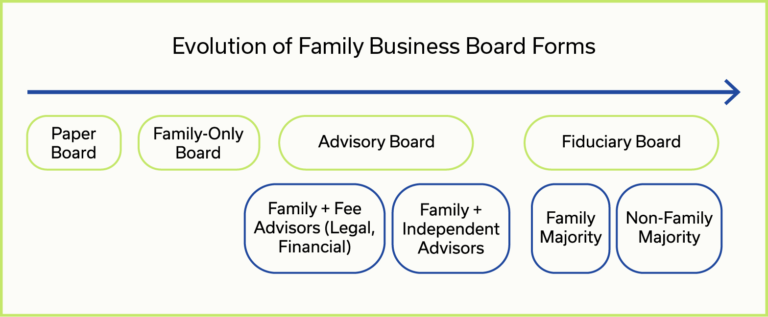 The Family Business Consulting Group (FMCG)