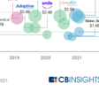Healthcare Unicorn Exit Activity Reached Record Levels In 2020 - CB Insights Research