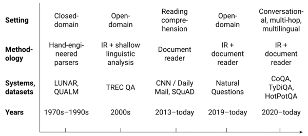 Overview of the history of question answering