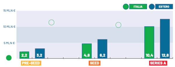 Pre-money valuation gap. Source: IAG Index