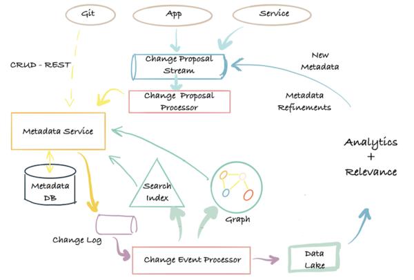 DataHub: Popular metadata architectures explained