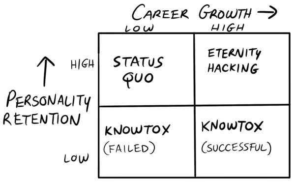The Eternal Career Growth Matrix
