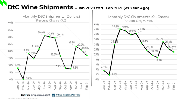 Pandemic Trends Still at Play in Off-Premise, DtC