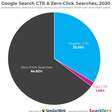In 2020, Two Thirds of Google Searches Ended Without a Click   SparkToro