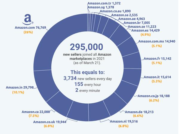 Na Europa, a Amazon adiciona quase 1500 novos vendedores por dia ao seu marketplace