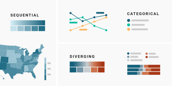 Which color scale to use when visualizing data