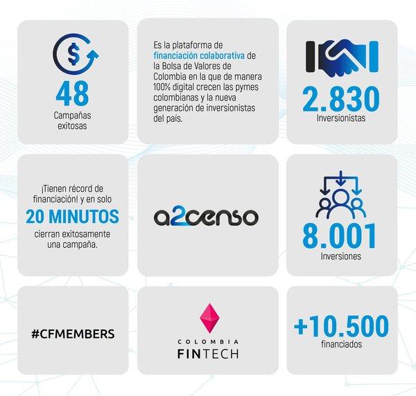 ¡En nuestro #FollowFriday de hoy tenemos a @a2censo! 🤝 Una plataforma de crowdfunding financiero 💯% digital que está creando la nueva generación de inversionistas que crecen junto a las pymes colombianas 🇨🇴