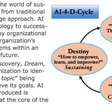 What is Appreciative Inquiry? by David Cooperrider
