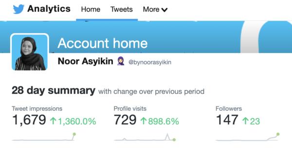 Menguna Twitter Analytics https://analytics.twitter.com