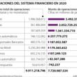 Superfinanciera reveló que en 2020 se efectuaron operaciones monetarias por $7.720 billones