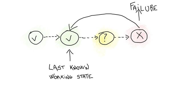 After a Failure, Revert to the Last Known Working State