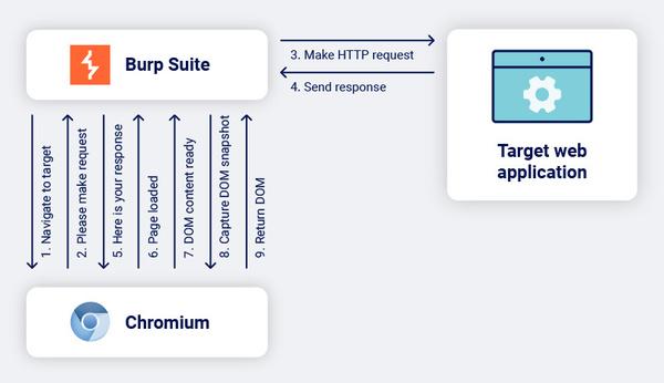 Source: https://portswigger.net/blog/browser-powered-scanning-in-burp-suite