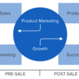 Why Product Marketing and Growth Marketing Are Key Partners