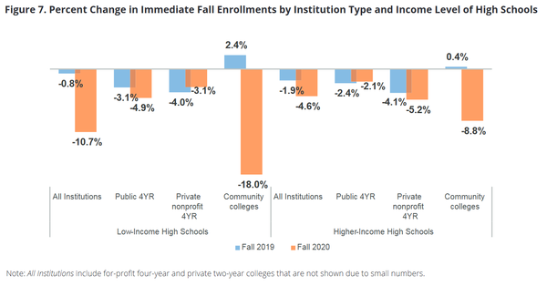 Source: National Student Clearinghouse Research Center