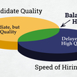 The Infinite Conflict of Hiring