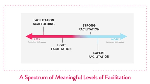 The 4 Meaningful Levels of Facilitation