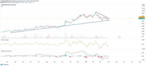 $NET - Holding The Support Established Since The March 2020 Lows