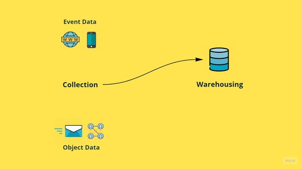 Data Collection and Warehousing