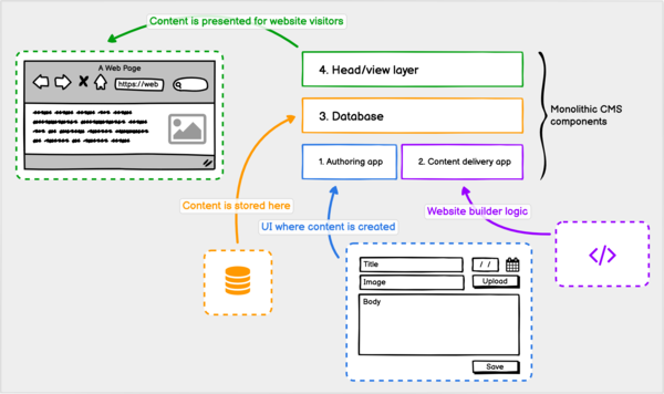 Monolithic CMS components