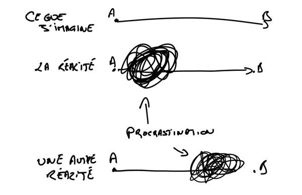 La procrastination est un symptôme