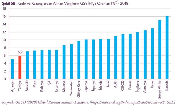 Kaynak: Türkiye'de Vergilerin Gelir Dağılımı Üzerine Etkileri Raporu