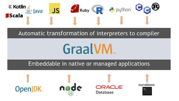 GraalVM — Make Java Great Again