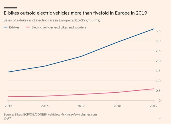 E-bikes Outsold Electric Cars Fivefold