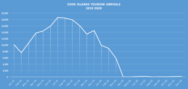 Tourism flows plummeted in mere weeks. It will take far longer to get them back
