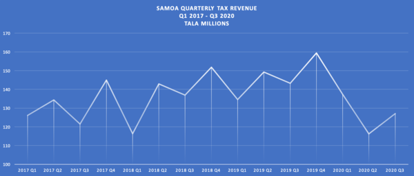 Tax revenues are at record lows, but they're climbing back